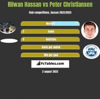 Rilwan Hassan vs Peter Christiansen h2h player stats