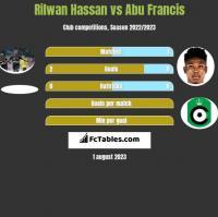 Rilwan Hassan vs Abu Francis h2h player stats