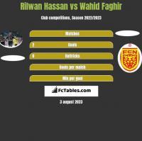 Rilwan Hassan vs Wahid Faghir h2h player stats
