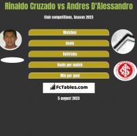 Rinaldo Cruzado vs Andres D'Alessandro h2h player stats