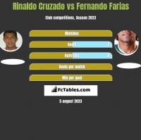 Rinaldo Cruzado vs Fernando Farias h2h player stats