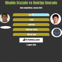 Rinaldo Cruzado vs Rodrigo Dourado h2h player stats