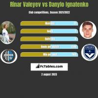 Rinar Valeyev vs Danylo Ignatenko h2h player stats