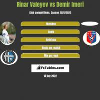 Rinar Valeyev vs Demir Imeri h2h player stats