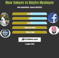 Rinar Valeyev vs Dmytro Myshnyov h2h player stats