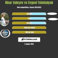 Rinar Valeyev vs Evgeni Tsimbalyuk h2h player stats