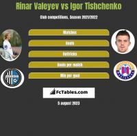 Rinar Valeyev vs Igor Tishchenko h2h player stats