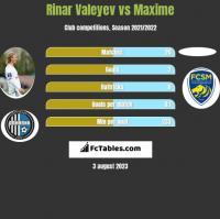 Rinar Valeyev vs Maxime h2h player stats