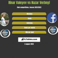 Rinar Valeyev vs Nazar Verbnyi h2h player stats
