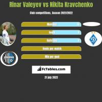 Rinar Valeyev vs Nikita Kravchenko h2h player stats
