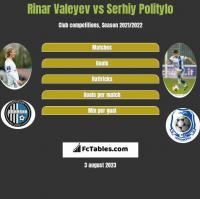 Rinar Valeyev vs Serhiy Politylo h2h player stats