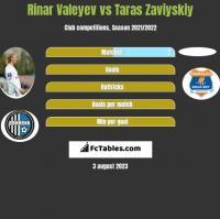 Rinar Valeyev vs Taras Zaviyskiy h2h player stats