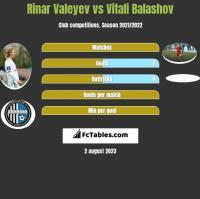 Rinar Valeyev vs Vitali Balashov h2h player stats