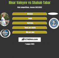 Rinar Valeyev vs Shahab Tabar h2h player stats