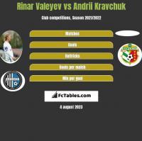 Rinar Valeyev vs Andrii Kravchuk h2h player stats