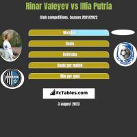 Rinar Valeyev vs Illia Putria h2h player stats