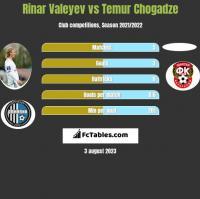 Rinar Valeyev vs Temur Chogadze h2h player stats