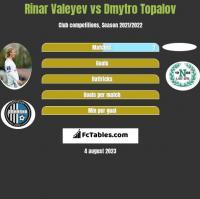 Rinar Valeyev vs Dmytro Topalov h2h player stats