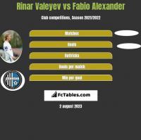 Rinar Valeyev vs Fabio Alexander h2h player stats