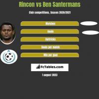 Rincon vs Ben Santermans h2h player stats