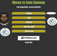 Rincon vs Carlo Damman h2h player stats