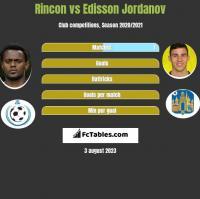 Rincon vs Edisson Jordanov h2h player stats