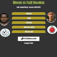Rincon vs Fazli Kocabas h2h player stats