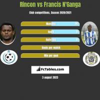 Rincon vs Francis N'Ganga h2h player stats