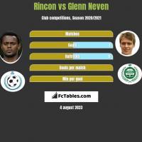 Rincon vs Glenn Neven h2h player stats
