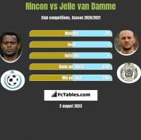 Rincon vs Jelle van Damme h2h player stats