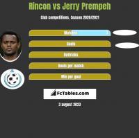 Rincon vs Jerry Prempeh h2h player stats