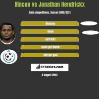 Rincon vs Jonathan Hendrickx h2h player stats