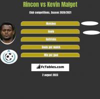 Rincon vs Kevin Malget h2h player stats