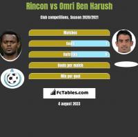 Rincon vs Omri Ben Harush h2h player stats