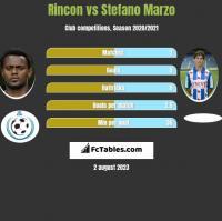 Rincon vs Stefano Marzo h2h player stats