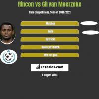 Rincon vs Gil van Moerzeke h2h player stats