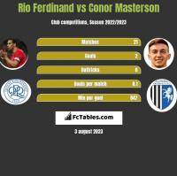 Rio Ferdinand vs Conor Masterson h2h player stats