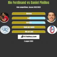 Rio Ferdinand vs Daniel Pinillos h2h player stats