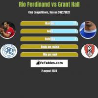 Rio Ferdinand vs Grant Hall h2h player stats