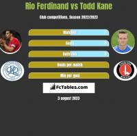 Rio Ferdinand vs Todd Kane h2h player stats