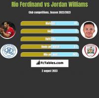 Rio Ferdinand vs Jordan Williams h2h player stats