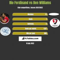 Rio Ferdinand vs Ben Williams h2h player stats