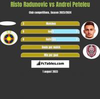 Risto Radunovic vs Andrei Peteleu h2h player stats