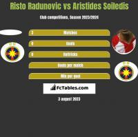 Risto Radunovic vs Aristides Soiledis h2h player stats
