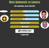 Risto Radunovic vs Camora h2h player stats