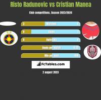 Risto Radunovic vs Cristian Manea h2h player stats