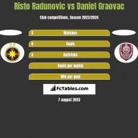 Risto Radunovic vs Daniel Graovac h2h player stats