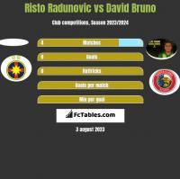 Risto Radunovic vs David Bruno h2h player stats