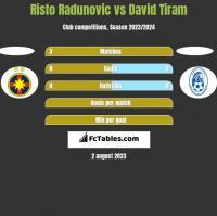 Risto Radunovic vs David Tiram h2h player stats