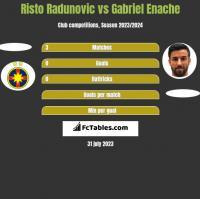 Risto Radunovic vs Gabriel Enache h2h player stats